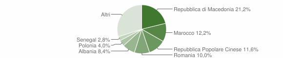 Grafico cittadinanza stranieri - Montecassiano 2009
