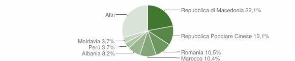 Grafico cittadinanza stranieri - Montecassiano 2011