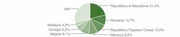 Grafico cittadinanza stranieri - Montecassiano 2012