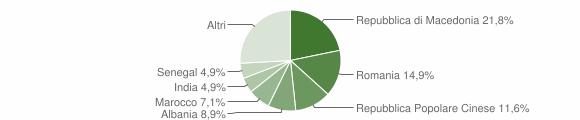 Grafico cittadinanza stranieri - Montecassiano 2015