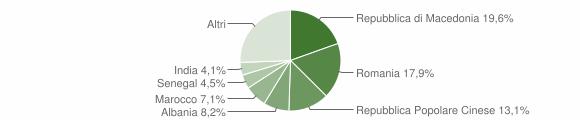 Grafico cittadinanza stranieri - Montecassiano 2016