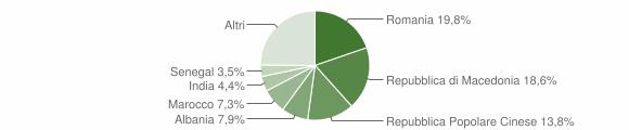 Grafico cittadinanza stranieri - Montecassiano 2017