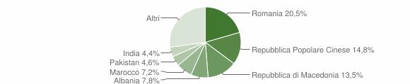 Grafico cittadinanza stranieri - Montecassiano 2018
