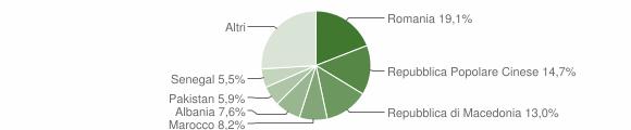 Grafico cittadinanza stranieri - Montecassiano 2019