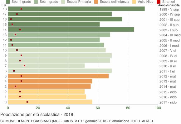 Grafico Popolazione in età scolastica - Montecassiano 2018