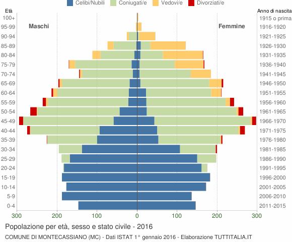 Grafico Popolazione per età, sesso e stato civile Comune di Montecassiano (MC)