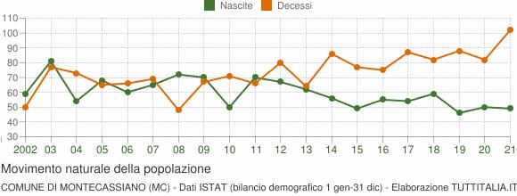 Grafico movimento naturale della popolazione Comune di Montecassiano (MC)