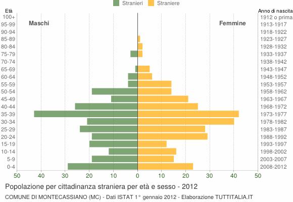 Grafico cittadini stranieri - Montecassiano 2012