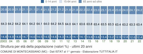 Grafico struttura della popolazione Comune di Montecassiano (MC)