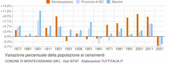 Grafico variazione percentuale della popolazione Comune di Montecassiano (MC)