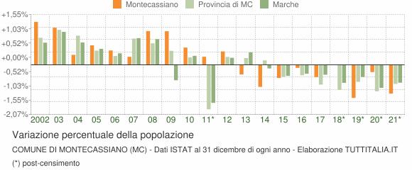 Variazione percentuale della popolazione Comune di Montecassiano (MC)