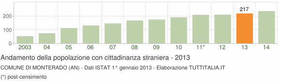 Grafico andamento popolazione stranieri Comune di Monterado (AN)