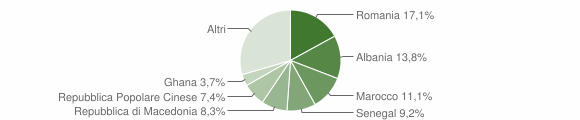 Grafico cittadinanza stranieri - Monterado 2013