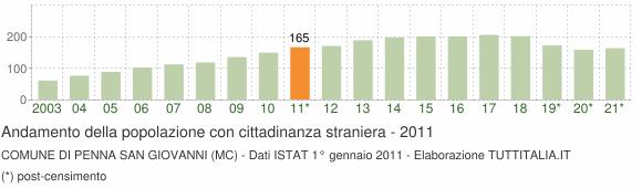 Grafico andamento popolazione stranieri Comune di Penna San Giovanni (MC)