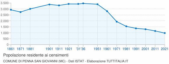 Grafico andamento storico popolazione Comune di Penna San Giovanni (MC)