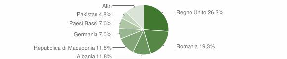 Grafico cittadinanza stranieri - Penna San Giovanni 2013