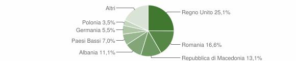 Grafico cittadinanza stranieri - Penna San Giovanni 2015