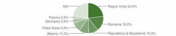 Grafico cittadinanza stranieri - Penna San Giovanni 2017