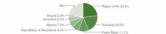 Grafico cittadinanza stranieri - Penna San Giovanni 2019