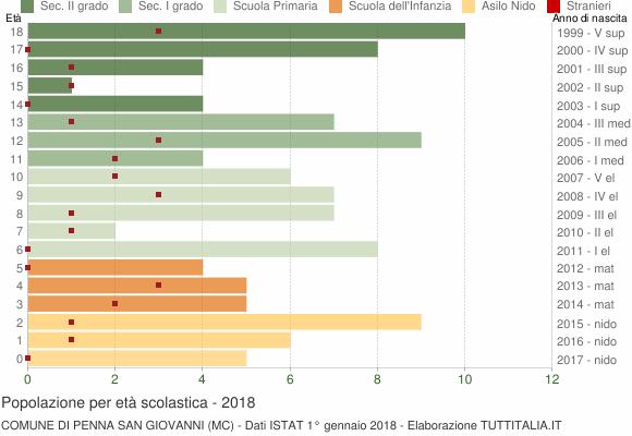 Grafico Popolazione in età scolastica - Penna San Giovanni 2018