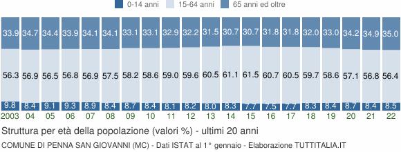 Grafico struttura della popolazione Comune di Penna San Giovanni (MC)