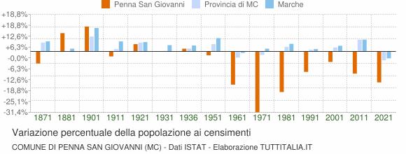 Grafico variazione percentuale della popolazione Comune di Penna San Giovanni (MC)