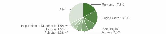 Grafico cittadinanza stranieri - San Ginesio 2016