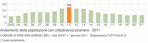 Grafico andamento popolazione stranieri Comune di Ripe San Ginesio (MC)
