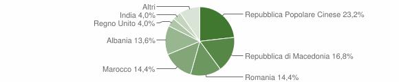 Grafico cittadinanza stranieri - Ripe San Ginesio 2011