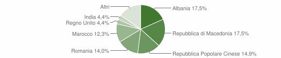 Grafico cittadinanza stranieri - Ripe San Ginesio 2012