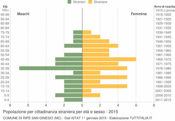 Grafico cittadini stranieri - Ripe San Ginesio 2015
