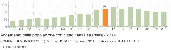 Grafico andamento popolazione stranieri Comune di Montottone (FM)