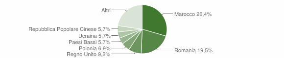 Grafico cittadinanza stranieri - Montottone 2019