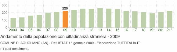 Grafico andamento popolazione stranieri Comune di Agugliano (AN)