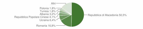 Grafico cittadinanza stranieri - Agugliano 2009