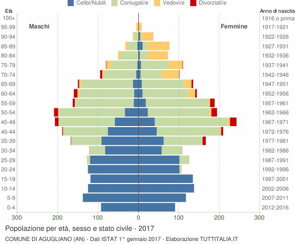 Grafico Popolazione per età, sesso e stato civile Comune di Agugliano (AN)