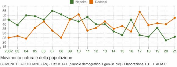Grafico movimento naturale della popolazione Comune di Agugliano (AN)
