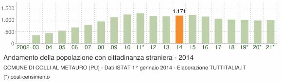 Grafico andamento popolazione stranieri Comune di Colli al Metauro (PU)