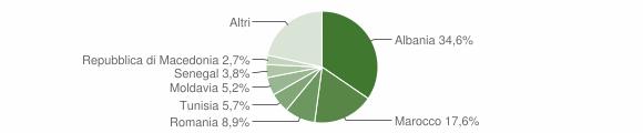 Grafico cittadinanza stranieri - Colli al Metauro 2014