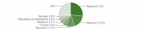 Grafico cittadinanza stranieri - Colli al Metauro 2018