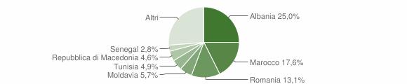 Grafico cittadinanza stranieri - Colli al Metauro 2019