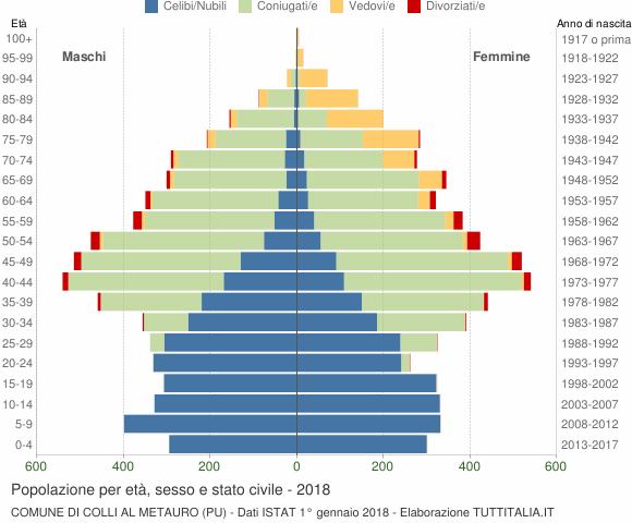 Grafico Popolazione per età, sesso e stato civile Comune di Colli al Metauro (PU)