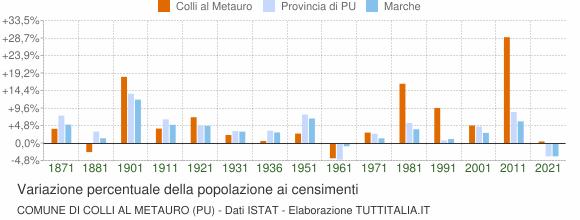 Grafico variazione percentuale della popolazione Comune di Colli al Metauro (PU)