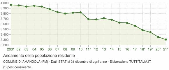 Andamento popolazione Comune di Amandola (FM)