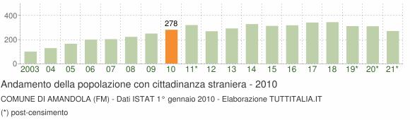 Grafico andamento popolazione stranieri Comune di Amandola (FM)