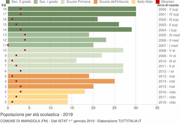 Grafico Popolazione in età scolastica - Amandola 2019