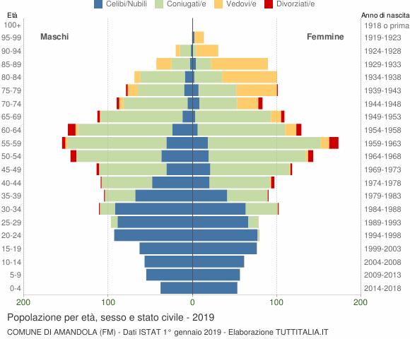 Grafico Popolazione per età, sesso e stato civile Comune di Amandola (FM)