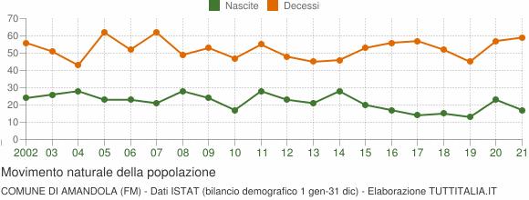 Grafico movimento naturale della popolazione Comune di Amandola (FM)