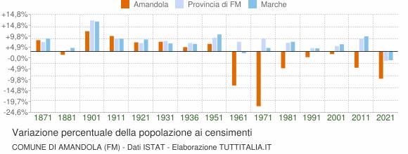 Grafico variazione percentuale della popolazione Comune di Amandola (FM)
