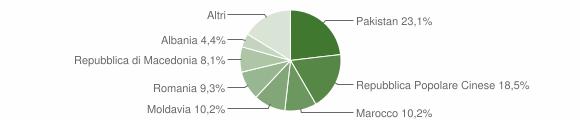 Grafico cittadinanza stranieri - Sant'Angelo in Vado 2019